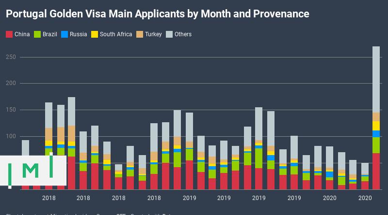 Золотая виза португалии 2019 как купить недвижимость на кипре